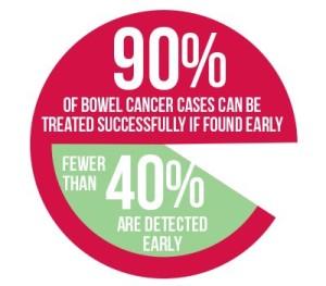 Bowelcancer_90percent_400